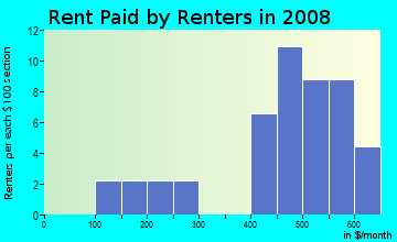 Rent paid by renters in 2009 in Ogontz in Berlin Heights neighborhood in OH