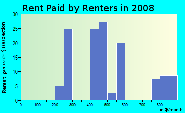 Rent paid by renters in 2009 in Ceylon in Huron neighborhood in OH