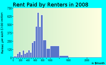 Rent paid by renters in 2009 in South Euclid in Cleveland neighborhood in OH