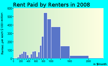 Rent paid by renters in 2009 in West Rohnert Park in Rohnert Park neighborhood in CA