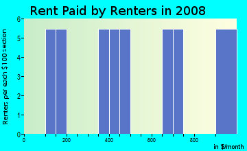 Rent paid by renters in 2009 in Avery in Milan neighborhood in OH