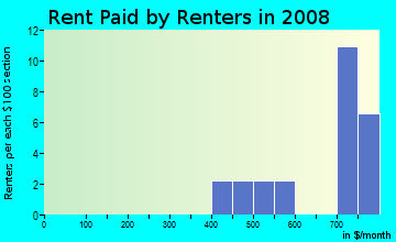Rent paid by renters in 2009 in Fairview Lanes in Sandusky neighborhood in OH