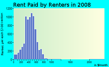 Rent paid by renters in 2009 in Downtown Sandusky in Sandusky neighborhood in OH