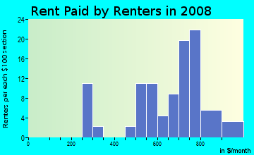 Rent paid by renters in 2009 in Lakeview in Akron neighborhood in OH