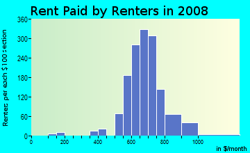 Rent paid by renters in 2009 in Dogwood Estates in Cleveland neighborhood in OH