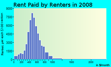 Rent paid by renters in 2009 in West Toledo in Toledo neighborhood in OH