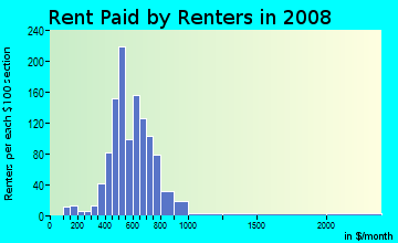 Rent paid by renters in 2009 in Southeast North Canton in North Canton neighborhood in OH