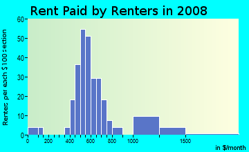 Rent paid by renters in 2009 in Pheasant Hill in Dayton neighborhood in OH