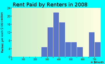 Rent paid by renters in 2009 in Lawndale in Massillon neighborhood in OH