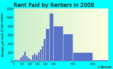 Rent paid by renters in 2009 in Northwest Norwalk in Norwalk neighborhood in CA