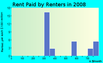 Rent paid by renters in 2009 in Village of Newman in Massillon neighborhood in OH