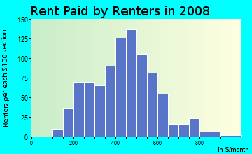 Rent paid by renters in 2009 in Northwest Massillon in Massillon neighborhood in OH