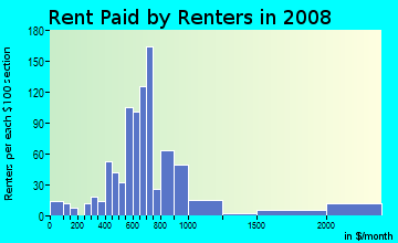 Rent paid by renters in 2009 in Mapleboro in Maple Heights neighborhood in OH