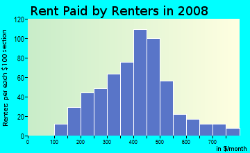 Rent paid by renters in 2009 in Parkwood in Mansfield neighborhood in OH