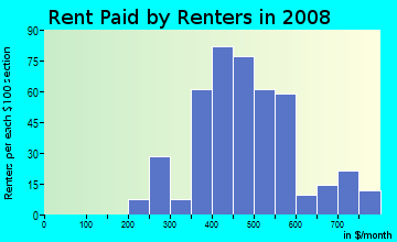 Rent paid by renters in 2009 in Lincoln Heights in Mansfield neighborhood in OH