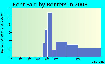 Rent paid by renters in 2009 in North Rialto Business Park in Rialto neighborhood in CA