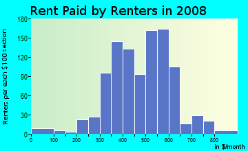 Rent paid by renters in 2009 in Riverdale in Dayton neighborhood in OH