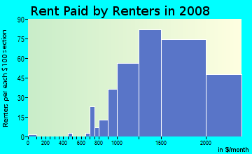 Rent paid by renters in 2009 in Hungtinton Park in San Bruno neighborhood in CA
