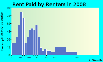 Rent paid by renters in 2009 in Mile on High in Columbus neighborhood in OH