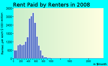 Rent paid by renters in 2009 in Black River in Lorain neighborhood in OH