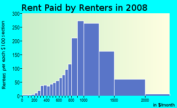 Rent paid by renters in 2009 in Bubbling Springs in Port Hueneme neighborhood in CA