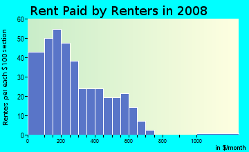Rent paid by renters in 2009 in Warehouse District in Toledo neighborhood in OH