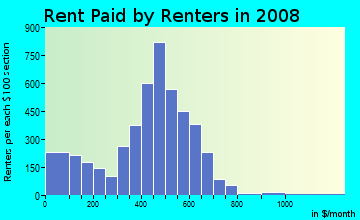 Rent paid by renters in 2009 in East Akron in Akron neighborhood in OH