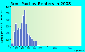 Rent paid by renters in 2009 in Old West End in Toledo neighborhood in OH