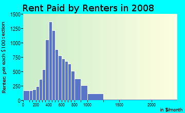 Rent paid by renters in 2009 in Reynolds Corner in Toledo neighborhood in OH