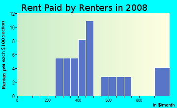 Rent paid by renters in 2009 in California in Cincinnati neighborhood in OH