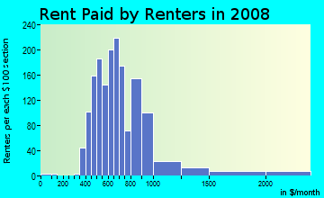 Rent paid by renters in 2009 in Mount Lookout in Cincinnati neighborhood in OH