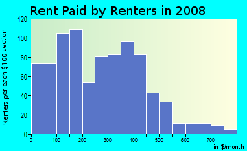 Rent paid by renters in 2009 in North Fairmount in Cincinnati neighborhood in OH