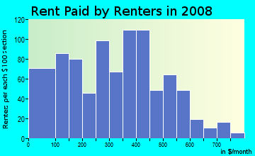 Rent paid by renters in 2009 in Camp Washington in Cincinnati neighborhood in OH
