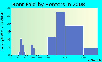 Rent paid by renters in 2009 in Business Park in Fillmore neighborhood in CA