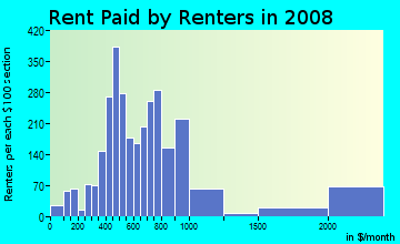 Rent paid by renters in 2009 in Hartwell in Cincinnati neighborhood in OH