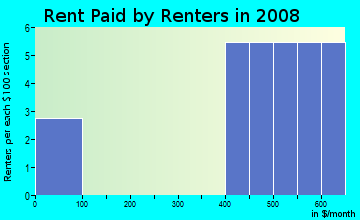 Rent paid by renters in 2009 in Crossings at Golden Pond in Kent neighborhood in OH