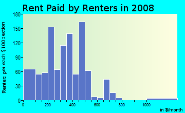 Rent paid by renters in 2009 in Old Dayton View in Dayton neighborhood in OH