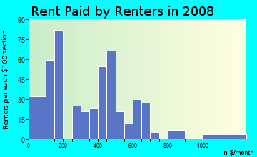 Rent paid by renters in 2009 in Cornell Heights in Dayton neighborhood in OH