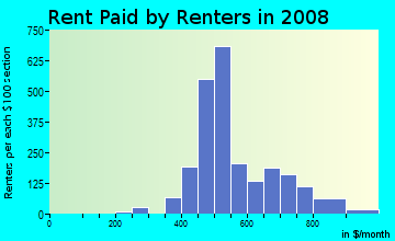Rent paid by renters in 2009 in Cherry Street in Tulsa neighborhood in OK