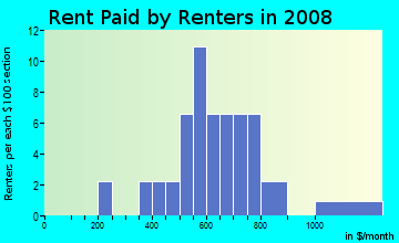 Rent paid by renters in 2009 in Expo Square in Tulsa neighborhood in OK