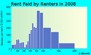 Rent paid by renters in 2009 in North Rialto in Rialto neighborhood in CA