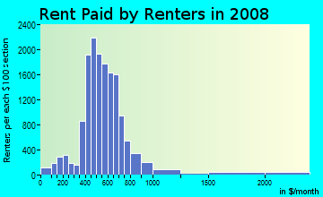 Rent paid by renters in 2009 in East Tulsa in Tulsa neighborhood in OK