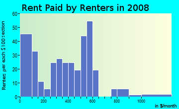 Rent paid by renters in 2009 in Oklahoma School Of Science And Mathematics in Oklahoma City neighborhood in OK