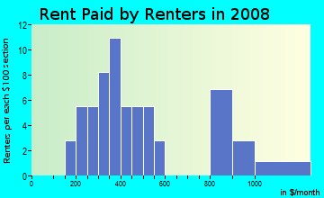 Rent paid by renters in 2009 in St. Anthony Hospital Campus in Oklahoma City neighborhood in OK