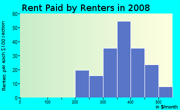 Rent paid by renters in 2009 in I-40 Expansion Area in Oklahoma City neighborhood in OK