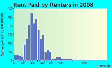 Rent paid by renters in 2009 in Eastside in Oklahoma City neighborhood in OK