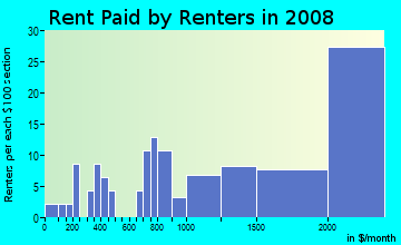 Rent paid by renters in 2009 in Vintage Park in San Mateo neighborhood in CA