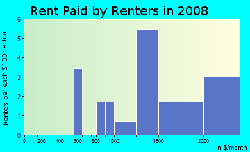 Rent paid by renters in 2009 in Council Crest in Portland neighborhood in OR