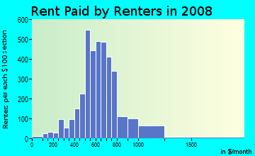 Rent paid by renters in 2009 in Cully in Portland neighborhood in OR