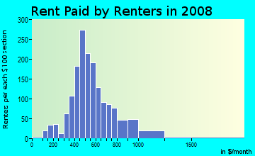 Rent paid by renters in 2009 in Central Eastside in Portland neighborhood in OR